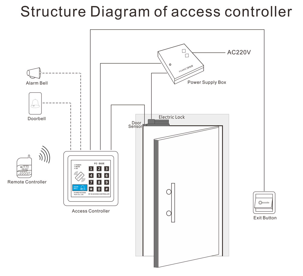 Access Controller Fc