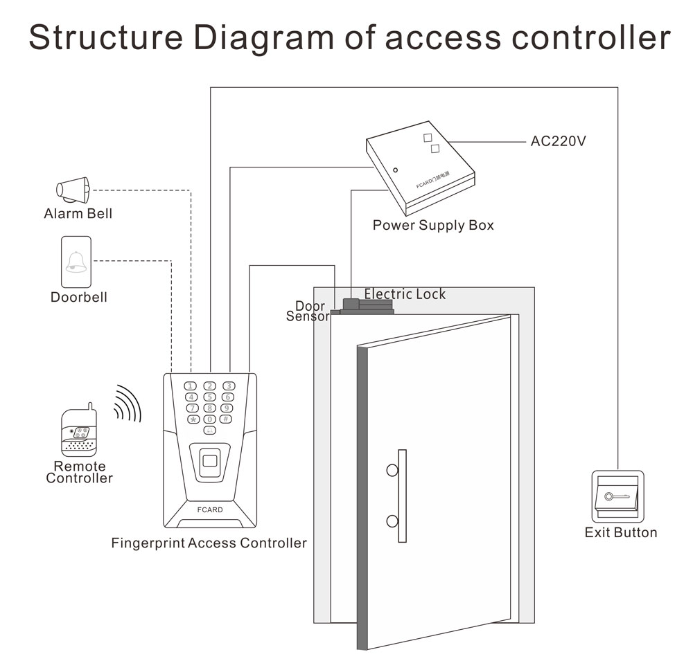 Access Control Structure Diagram